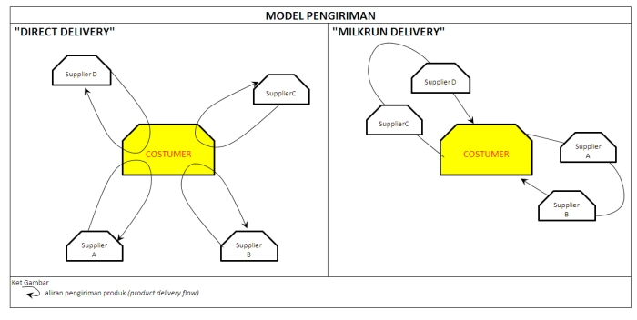 perbandingan model pengiriman Direct Delivery-Milkrun Delivery